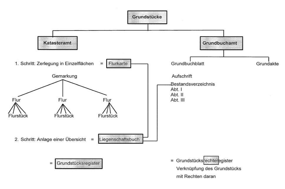 hildebrandt und maeder grundstcke diagramm - Niesbrauch Beispiel